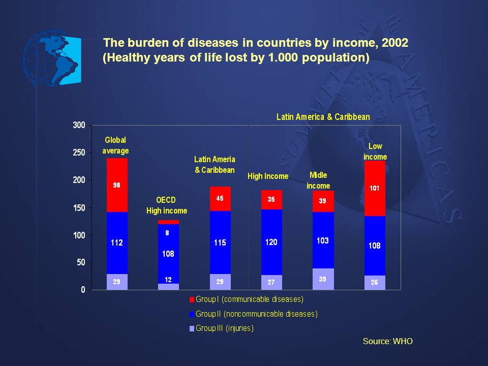 Source: WHO The burden of diseases in countries by income, 2002 (Healthy years of life lost by 1.000 population)