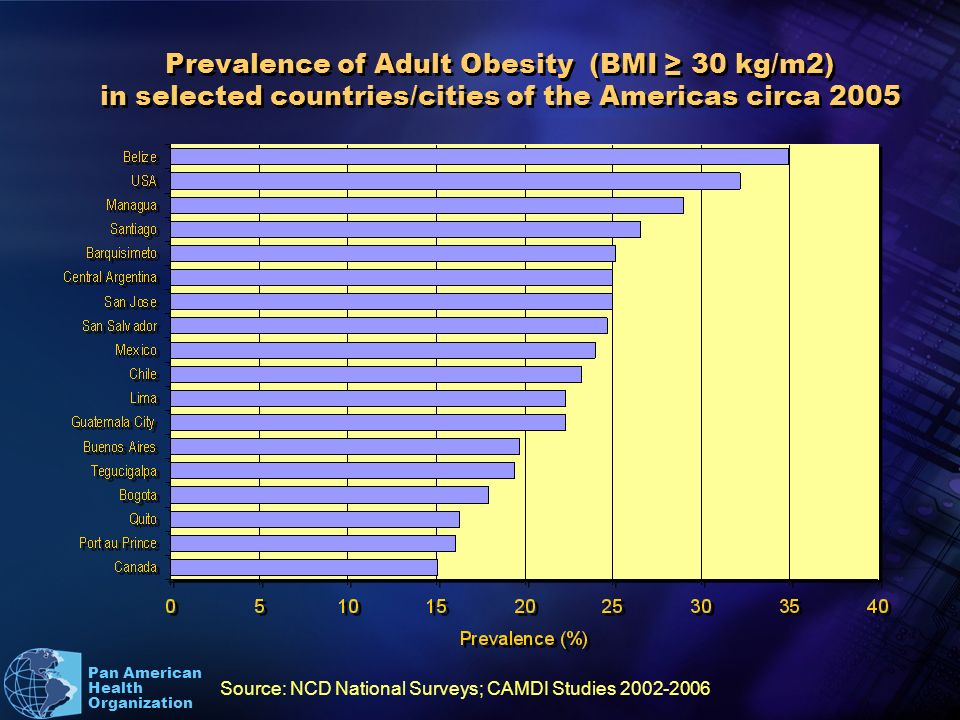 Pan American Health Organization Prevalence of Adult Obesity (BMI 30 kg/m2) in selected countries/cities of the Americas circa 2005 Source: NCD National Surveys; CAMDI Studies 2002-2006