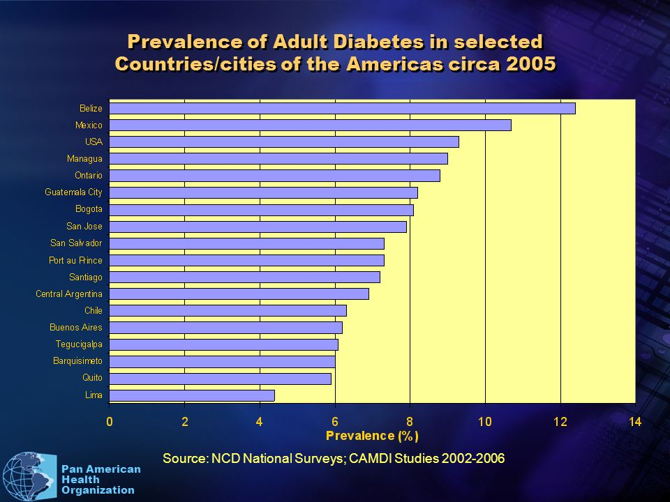 Pan American Health Organization Prevalence of Adult Diabetes in selected Countries/cities of the Americas circa 2005 Source: NCD National Surveys; CAMDI Studies 2002-2006