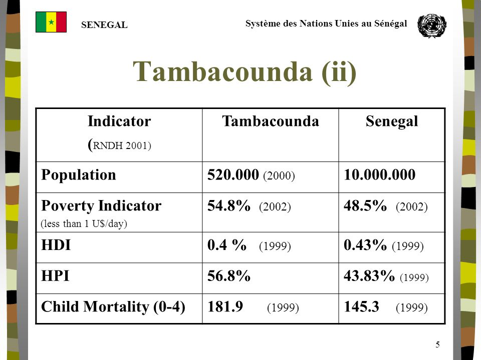 Système des Nations Unies au Sénégal SENEGAL 5 Tambacounda (ii) Indicator ( RNDH 2001) TambacoundaSenegal Population520.000 (2000) 10.000.000 Poverty Indicator (less than 1 U$/day) 54.8% (2002) 48.5% (2002) HDI0.4 % (1999) 0.43% (1999) HPI56.8%43.83% (1999) Child Mortality (0-4)181.9 (1999) 145.3 (1999)