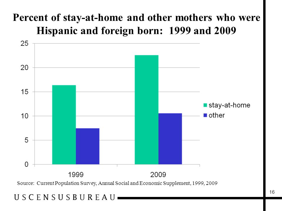 Percent of stay-at-home and other mothers who were Hispanic and foreign born: 1999 and 2009 Source: Current Population Survey, Annual Social and Economic Supplement, 1999,