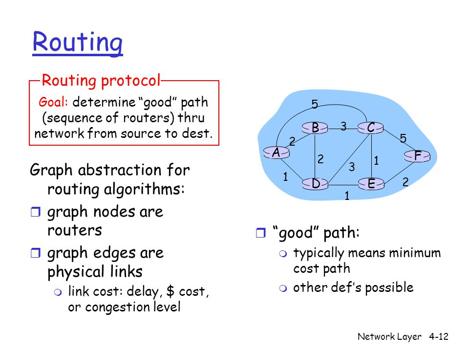 Network Layer4-12 Routing Graph abstraction for routing algorithms: r graph nodes are routers r graph edges are physical links m link cost: delay, $ cost, or congestion level Goal: determine good path (sequence of routers) thru network from source to dest.