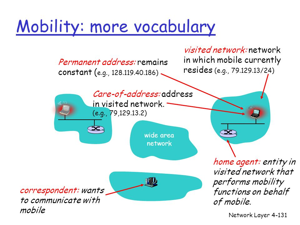 Network Layer4-131 Mobility: more vocabulary Care-of-address: address in visited network.