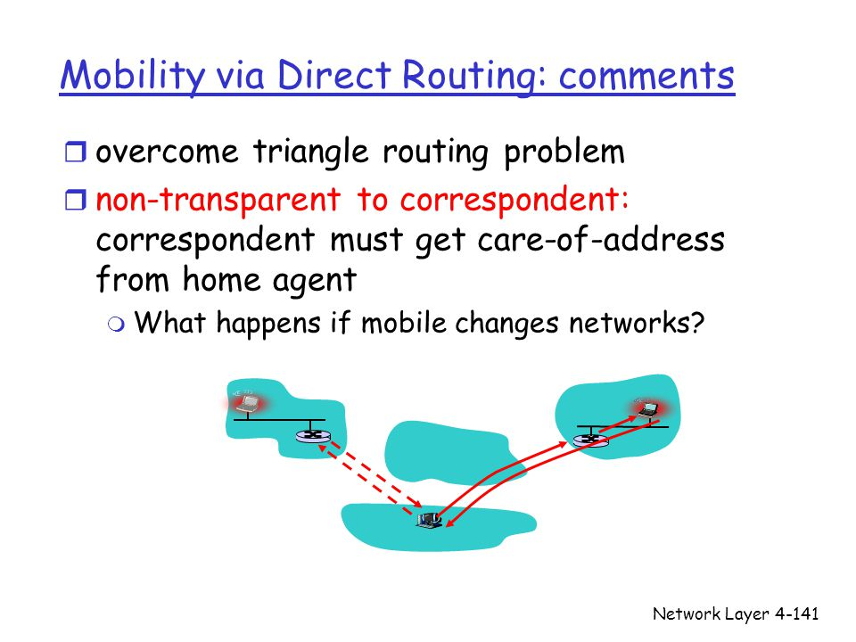 Network Layer4-141 Mobility via Direct Routing: comments r overcome triangle routing problem r non-transparent to correspondent: correspondent must get care-of-address from home agent m What happens if mobile changes networks