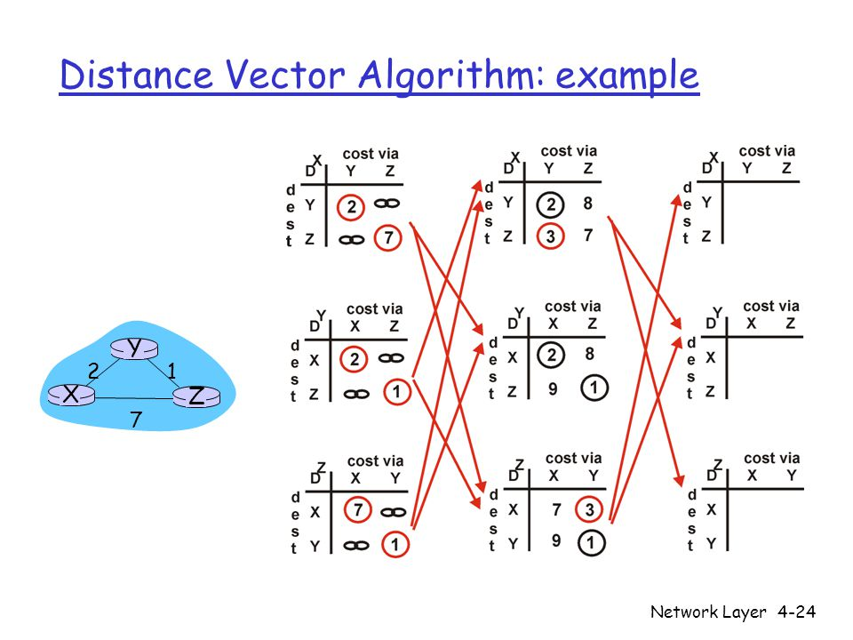 Network Layer4-24 Distance Vector Algorithm: example X Z Y