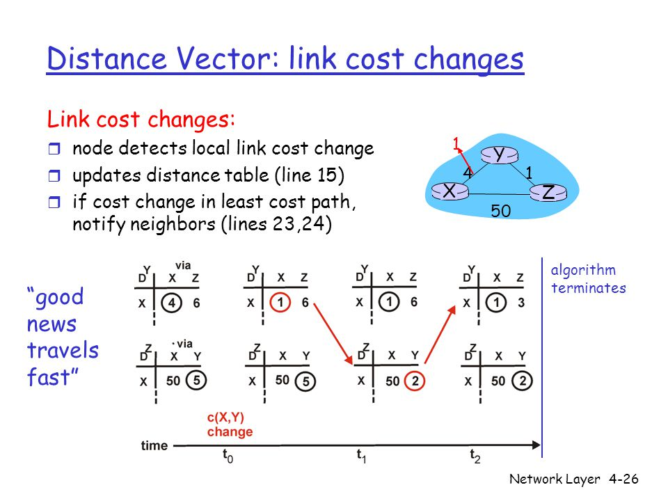 Network Layer4-26 Distance Vector: link cost changes Link cost changes: r node detects local link cost change r updates distance table (line 15) r if cost change in least cost path, notify neighbors (lines 23,24) X Z Y 1 algorithm terminates good news travels fast
