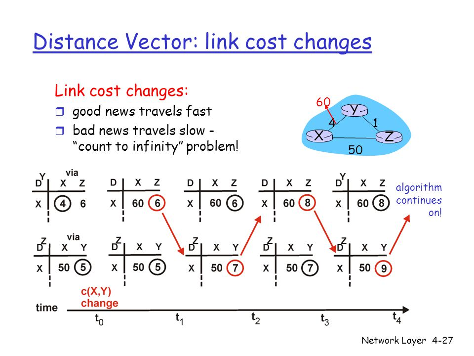 Network Layer4-27 Distance Vector: link cost changes Link cost changes: r good news travels fast r bad news travels slow - count to infinity problem.