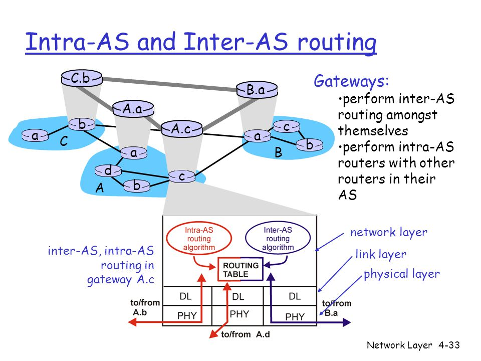 Network Layer4-33 Intra-AS and Inter-AS routing Gateways: perform inter-AS routing amongst themselves perform intra-AS routers with other routers in their AS inter-AS, intra-AS routing in gateway A.c network layer link layer physical layer a b b a a C A B d A.a A.c C.b B.a c b c