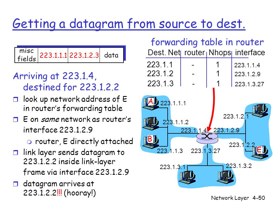 Network Layer4-50 Getting a datagram from source to dest.