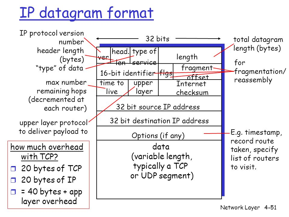Network Layer4-51 IP datagram format ver length 32 bits data (variable length, typically a TCP or UDP segment) 16-bit identifier Internet checksum time to live 32 bit source IP address IP protocol version number header length (bytes) max number remaining hops (decremented at each router) for fragmentation/ reassembly total datagram length (bytes) upper layer protocol to deliver payload to head.