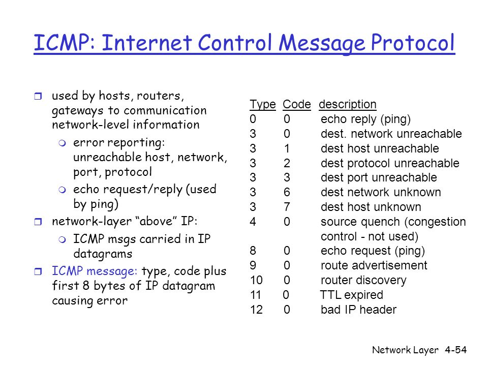 Network Layer4-54 ICMP: Internet Control Message Protocol r used by hosts, routers, gateways to communication network-level information m error reporting: unreachable host, network, port, protocol m echo request/reply (used by ping) r network-layer above IP: m ICMP msgs carried in IP datagrams r ICMP message: type, code plus first 8 bytes of IP datagram causing error Type Code description 0 0 echo reply (ping) 3 0 dest.