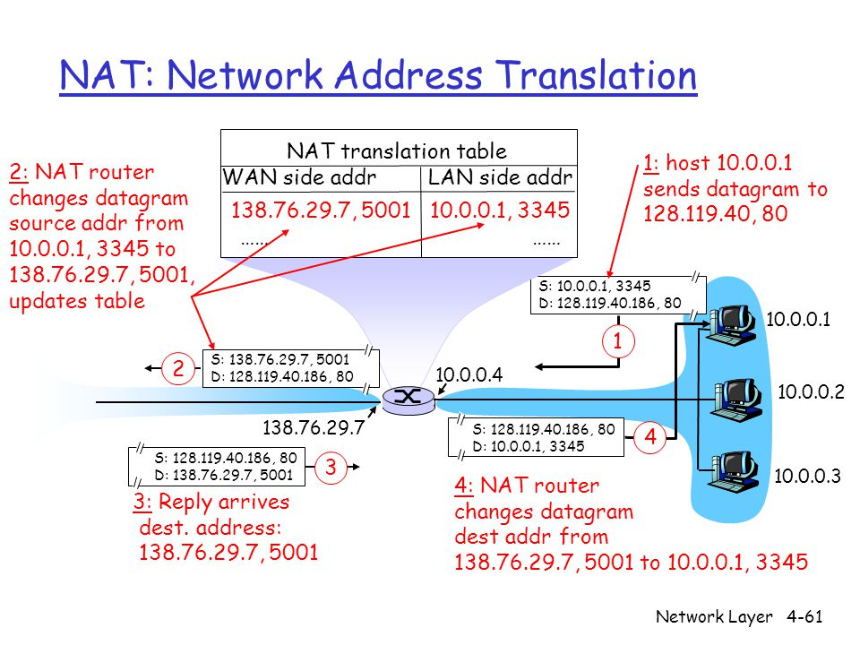 Network Layer4-61 NAT: Network Address Translation S: , 3345 D: , : host sends datagram to , 80 NAT translation table WAN side addr LAN side addr , , 3345 …… S: , 80 D: , S: , 5001 D: , : NAT router changes datagram source addr from , 3345 to , 5001, updates table S: , 80 D: , : Reply arrives dest.