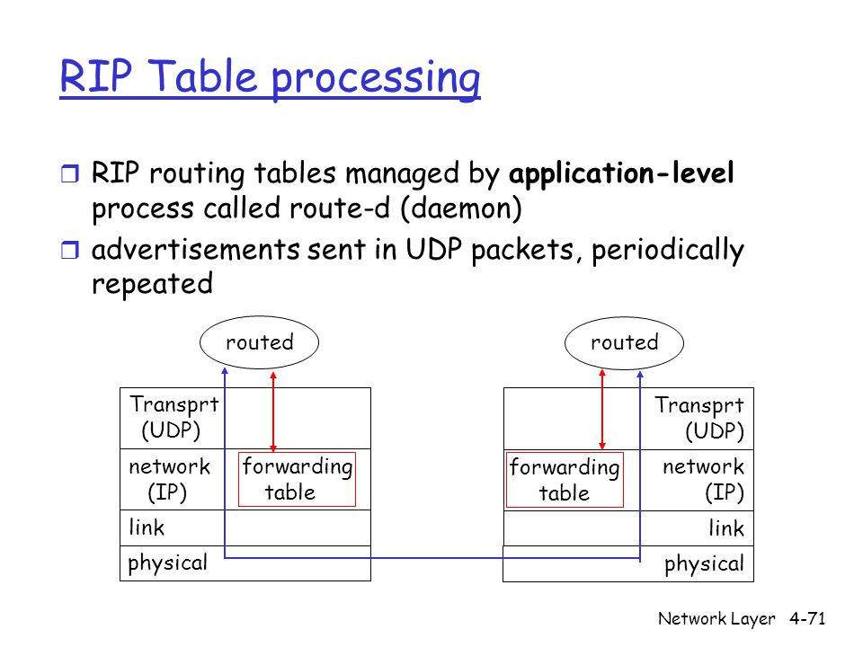 Network Layer4-71 RIP Table processing r RIP routing tables managed by application-level process called route-d (daemon) r advertisements sent in UDP packets, periodically repeated physical link network forwarding (IP) table Transprt (UDP) routed physical link network (IP) Transprt (UDP) routed forwarding table