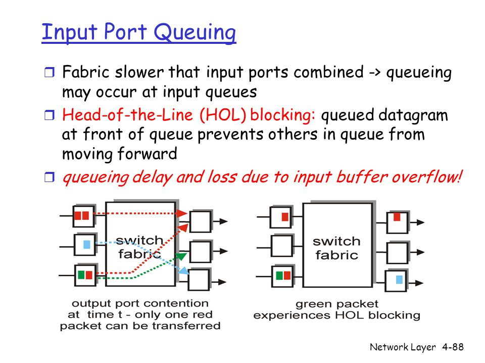 Network Layer4-88 Input Port Queuing r Fabric slower that input ports combined -> queueing may occur at input queues r Head-of-the-Line (HOL) blocking: queued datagram at front of queue prevents others in queue from moving forward r queueing delay and loss due to input buffer overflow!