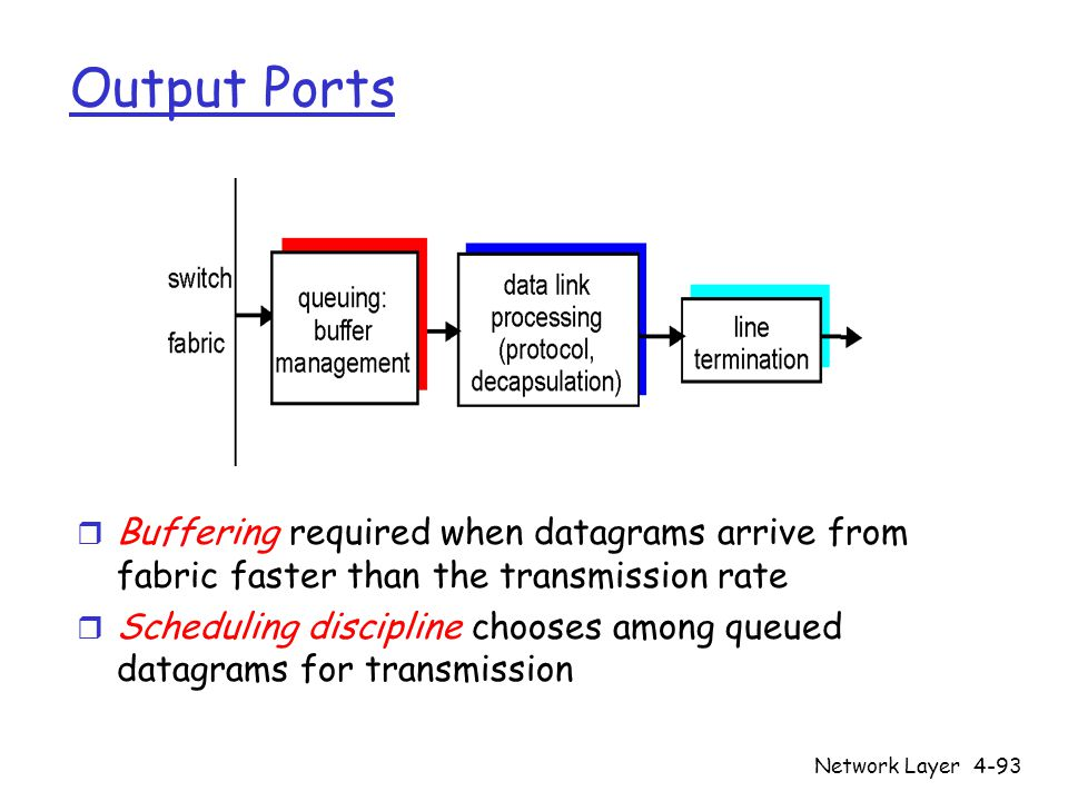 Network Layer4-93 Output Ports r Buffering required when datagrams arrive from fabric faster than the transmission rate r Scheduling discipline chooses among queued datagrams for transmission