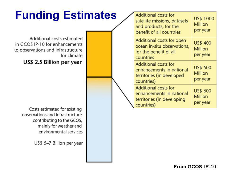 WMO OMM   From GCOS IP-10 Funding Estimates