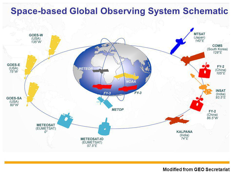 WMO OMM Modified from GEO Secretariat Space-based Global Observing System Schematic