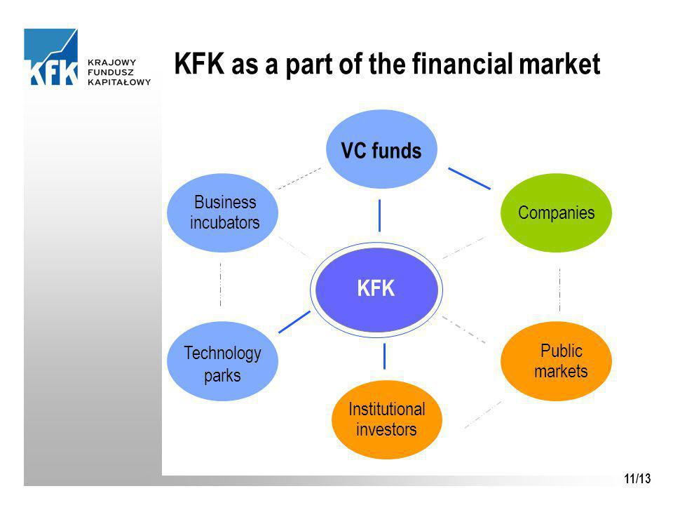 11/13 KFK as a part of the financial market KFK Technology parks Companies Public markets Institutional investors Business incubators VC funds