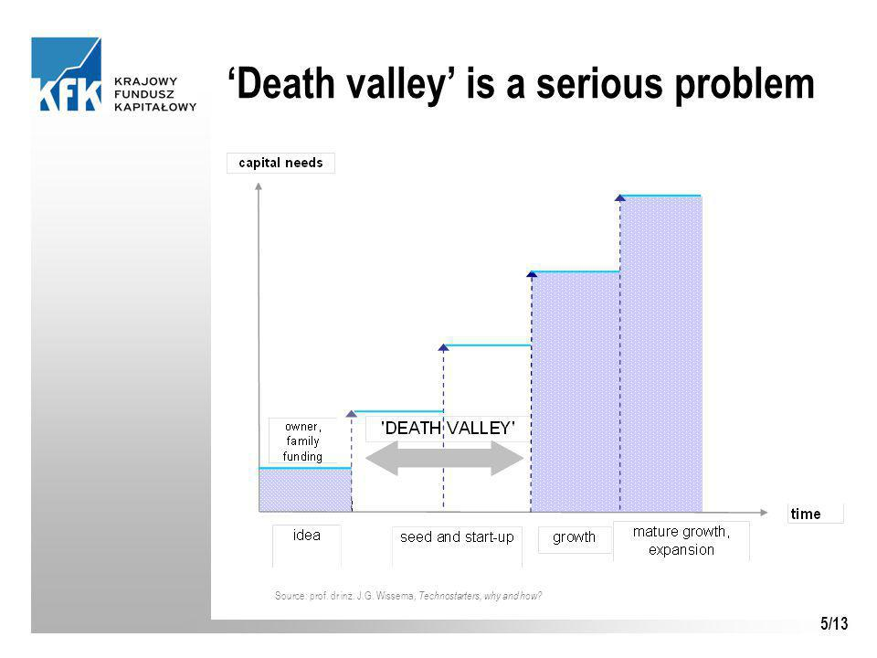 5/13 'Death valley' is a serious problem Source: prof.