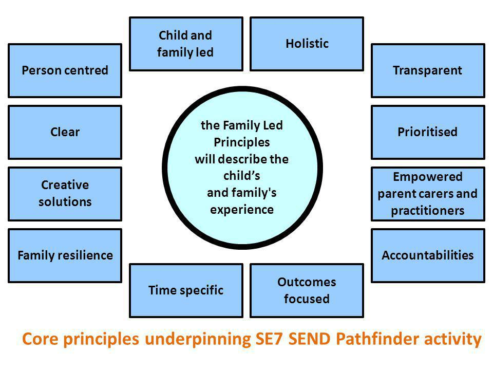 the Family Led Principles will describe the child's and family s experience Person centred Child and family led Creative solutions Family resilience Empowered parent carers and practitioners Holistic Transparent ClearPrioritised Accountabilities Time specific Outcomes focused Core principles underpinning SE7 SEND Pathfinder activity