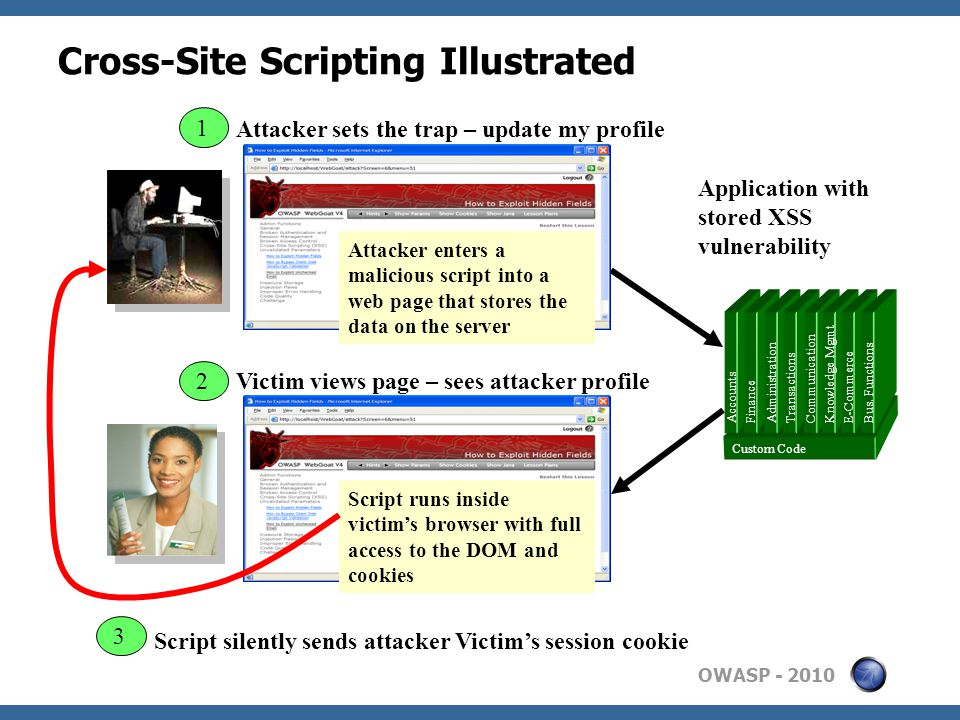 OWASP Cross-Site Scripting Illustrated Application with stored XSS vulnerability 3 2 Attacker sets the trap – update my profile Attacker enters a malicious script into a web page that stores the data on the server 1 Victim views page – sees attacker profile Script silently sends attacker Victim's session cookie Script runs inside victim's browser with full access to the DOM and cookies Custom Code Accounts Finance Administration Transactions Communication Knowledge Mgmt E-Commerce Bus.