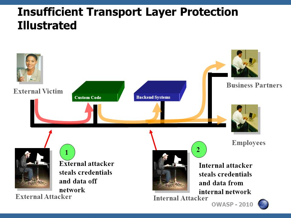 OWASP Insufficient Transport Layer Protection Illustrated Custom Code Employees Business Partners External Victim Backend Systems External Attacker 1 External attacker steals credentials and data off network 2 Internal attacker steals credentials and data from internal network Internal Attacker