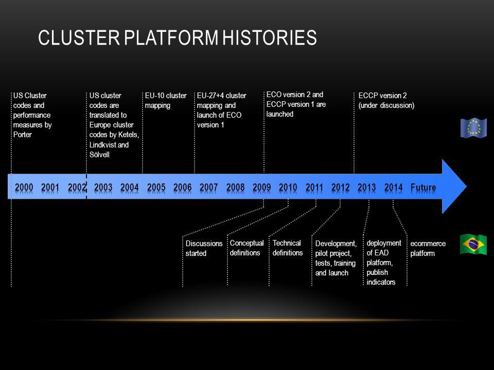 Cluster Platforms Integration Possibilities Rainer Sträter Daniel ...