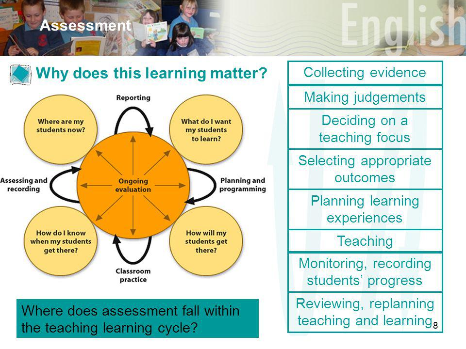 8 Assessment Discussion Selecting appropriate outcomes Deciding on a teaching focus Planning learning experiences Teaching Monitoring, recording students' progress Reviewing, replanning teaching and learning Making judgements Collecting evidence Where does assessment fall within the teaching learning cycle.