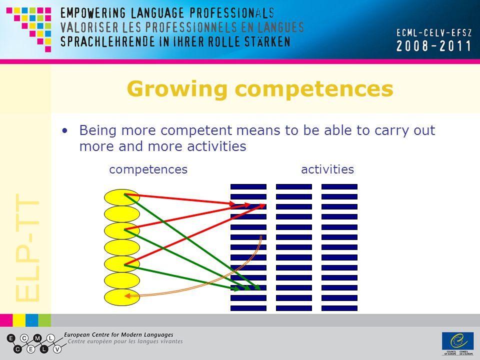 ELP-TT Growing competences Being more competent means to be able to carry out more and more activities competencesactivities