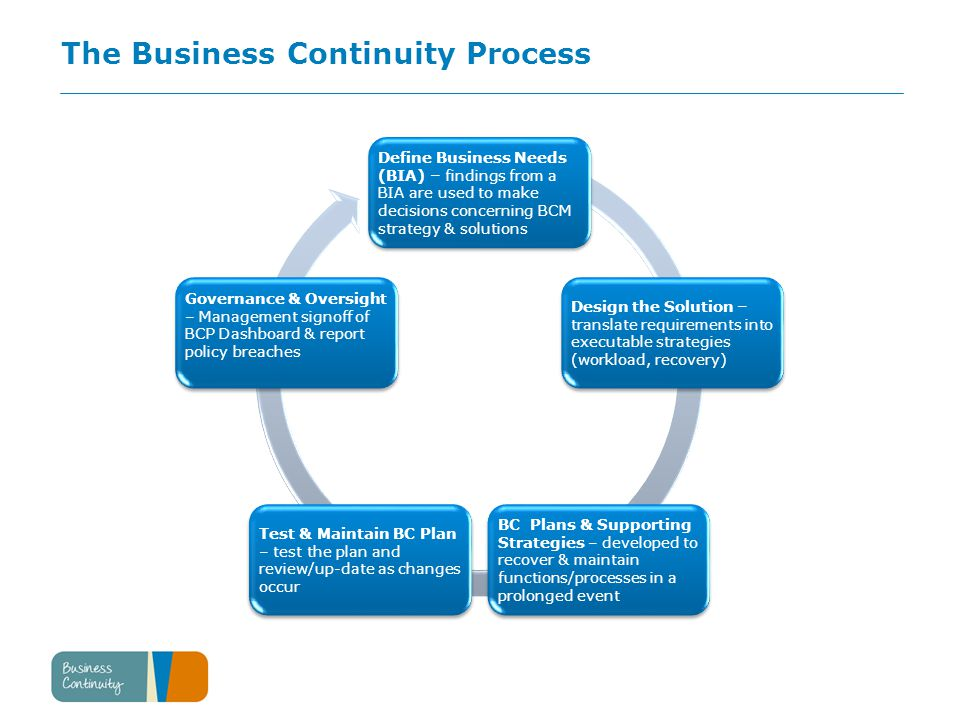 The Business Continuity Process Define Business Needs (BIA) – findings from a BIA are used to make decisions concerning BCM strategy & solutions Design the Solution – translate requirements into executable strategies (workload, recovery) BC Plans & Supporting Strategies – developed to recover & maintain functions/processes in a prolonged event Test & Maintain BC Plan – test the plan and review/up-date as changes occur Governance & Oversight – Management signoff of BCP Dashboard & report policy breaches