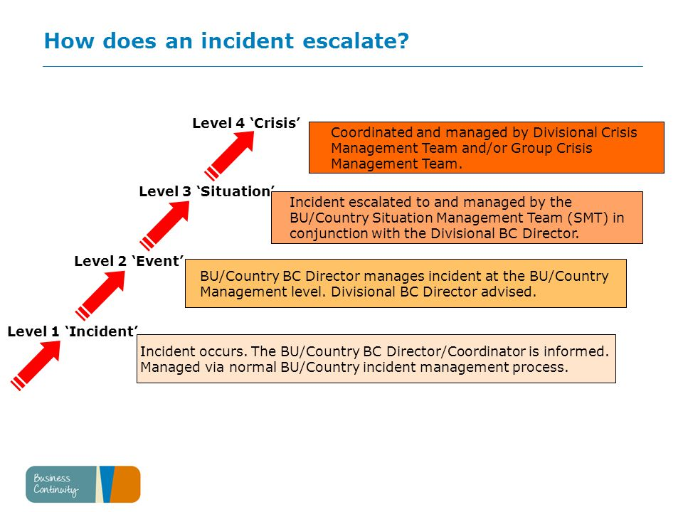 How does an incident escalate. Incident occurs.