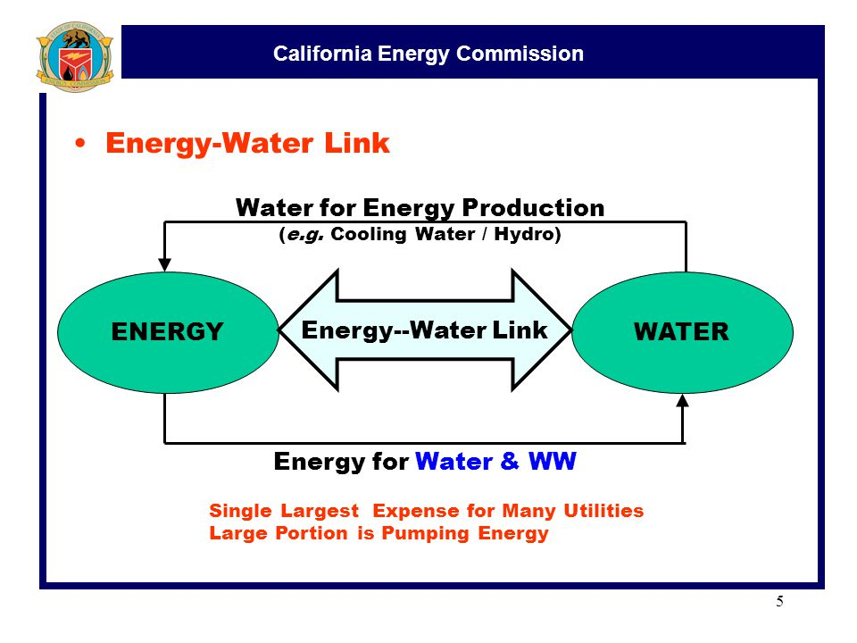 California Energy Commission 5 Energy-Water Link ENERGYWATER Energy--Water Link Water for Energy Production (e.g.