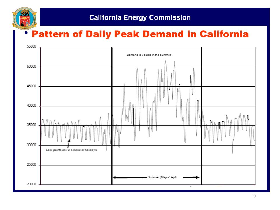 California Energy Commission 7 Pattern of Daily Peak Demand in California