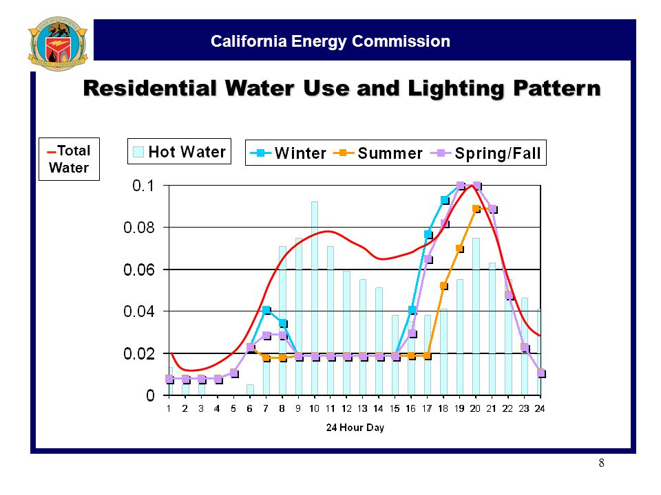 California Energy Commission 8 Residential Water Use and Lighting Pattern Total Water