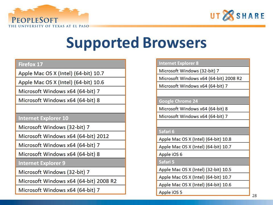 Supported Browsers 28