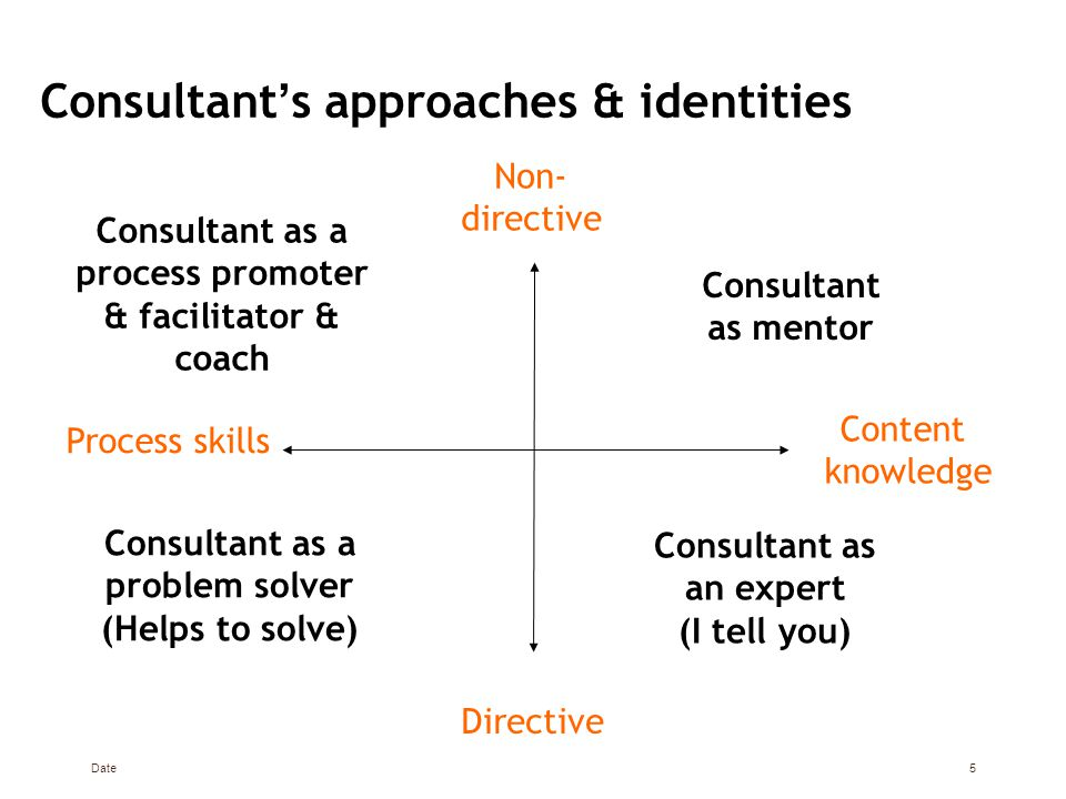 5 Consultant ' s approaches & identities Non- directive Directive Process skills Content knowledge Consultant as a process promoter & facilitator & coach Consultant as mentor Consultant as an expert (I tell you) Consultant as a problem solver (Helps to solve)