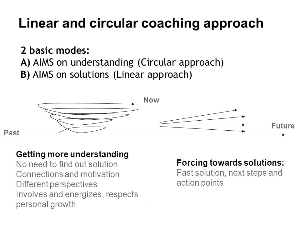 Linear and circular coaching approach 2 basic modes: A) AIMS on understanding (Circular approach) B) AIMS on solutions (Linear approach) Getting more understanding No need to find out solution Connections and motivation Different perspectives Involves and energizes, respects personal growth Forcing towards solutions: Fast solution, next steps and action points Now Past Future