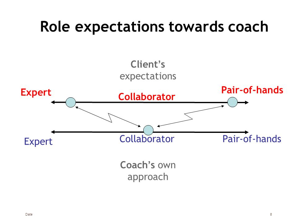 Date8 Role expectations towards coach Expert Collaborator Pair-of-hands Client ' s expectations Coach ' s own approach