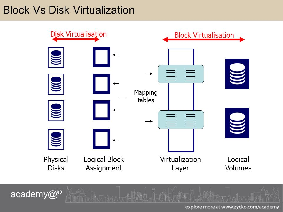 ® Block Vs Disk Virtualization Logical Block Assignment Virtualization Layer Disk Virtualisation Block Virtualisation Physical Disks Logical Volumes Mapping tables