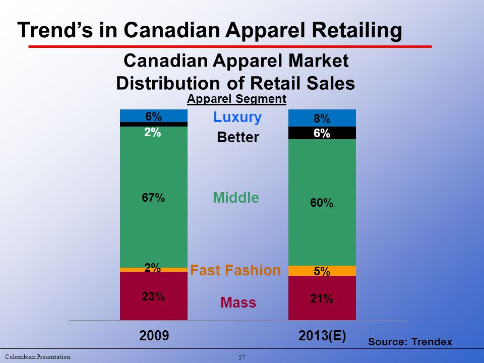 Colombian Presentation The Canadian Apparel Market A Guide for