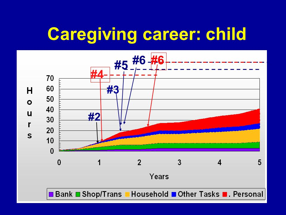 Caregiving career: child #6 #2 #3 #5 #6#4