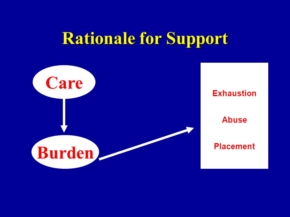 Rationale for Support Burden Care Exhaustion Abuse Placement