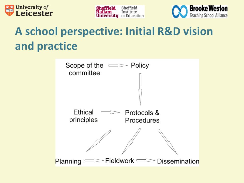 A school perspective: Initial R&D vision and practice