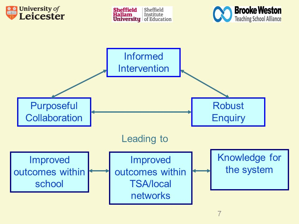 Purposeful Collaboration Informed Intervention Robust Enquiry Leading to Knowledge for the system Improved outcomes within TSA/local networks Improved outcomes within school 7