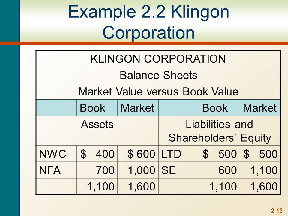 2-13 Example 2.2 Klingon Corporation KLINGON CORPORATION Balance Sheets Market Value versus Book Value BookMarketBookMarket AssetsLiabilities and Shareholders' Equity NWC$ 400$ 600LTD$ 500 NFA 700 1,000SE6001,100 1,6001,1001,600