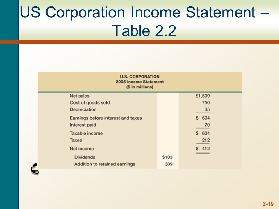 2-19 US Corporation Income Statement – Table 2.2