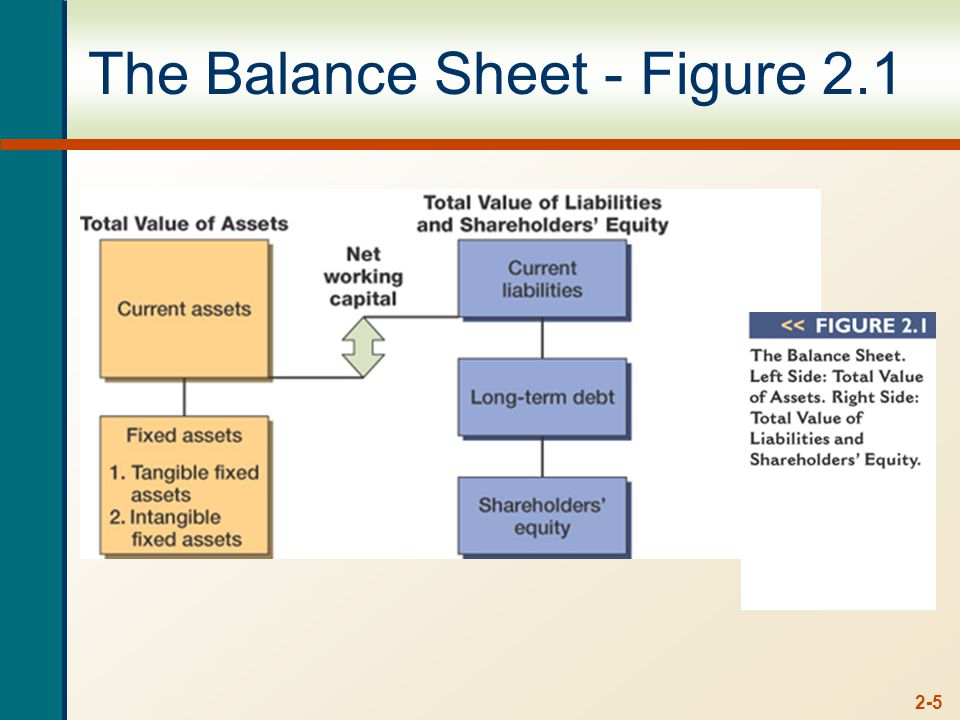 2-5 The Balance Sheet - Figure 2.1