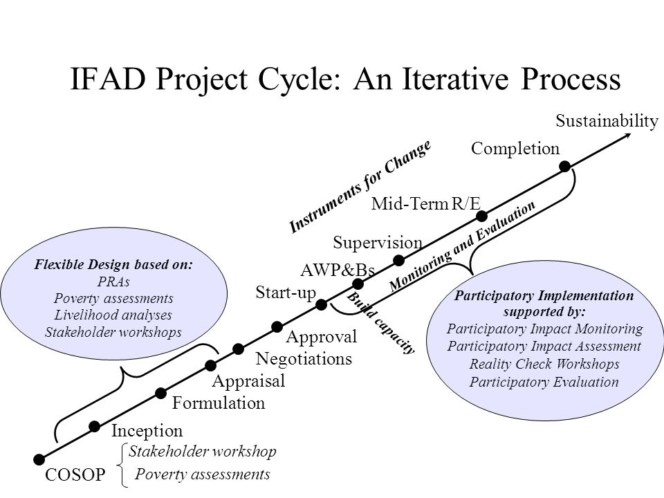 IFAD Project Cycle: An Iterative Process COSOP Inception Formulation Appraisal Approval Start-up Instruments for Change Mid-Term R/E Completion AWP&Bs Sustainability Negotiations Stakeholder workshop Poverty assessments Flexible Design based on: PRAs Poverty assessments Livelihood analyses Stakeholder workshops Participatory Implementation supported by: Participatory Impact Monitoring Participatory Impact Assessment Reality Check Workshops Participatory Evaluation Supervision Build capacity Monitoring and Evaluation
