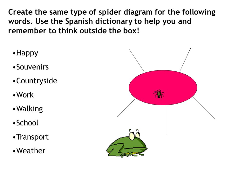 How to succeed in your languages exam follow these simple dos and create the same type of spider diagram for the following words ccuart Image collections