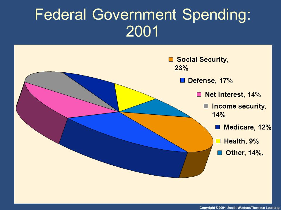 Copyright © 2004 South-Western/Thomson Learning Federal Government Spending: 2001 Social Security, 23% Defense, 17% Net Interest, 14% Income security, 14% Medicare, 12% Health, 9% Other, 14%,